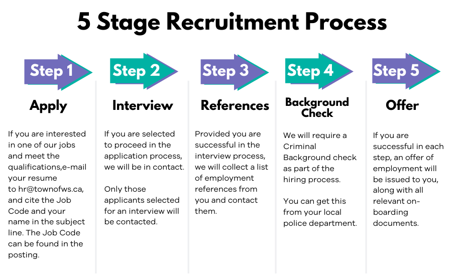 5 Stage Recruitment Process